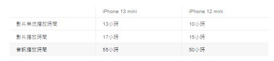 iPhone 13与12和11互相比较 电池续航有多大差异呢?