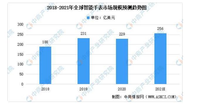 2021年全球智能手表市场现状分析:苹果仍为全球最大供货商